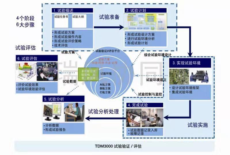 主要产品 瑞风测试          denova是实现复杂产品设计的数字化协同